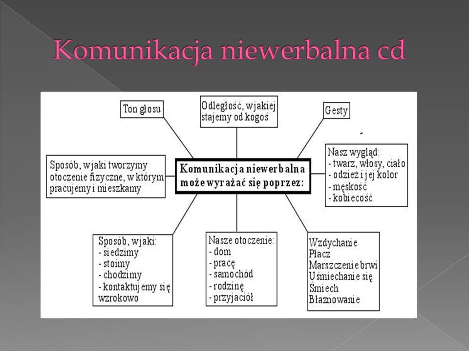 Komunikacja niewerbalna cd