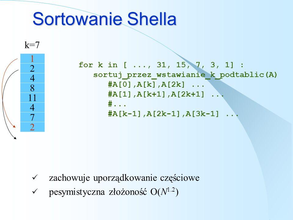 Sortowanie Shella k=7 1 2 7 8 11 4 zachowuje uporządkowanie częściowe