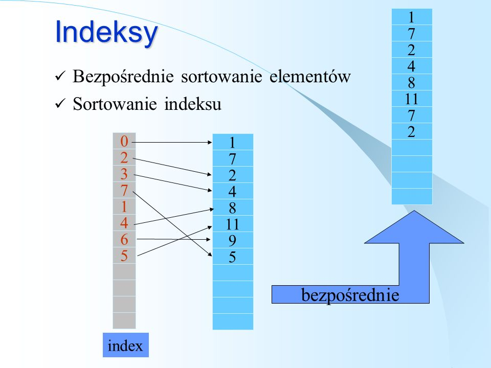 Indeksy Bezpośrednie sortowanie elementów Sortowanie indeksu