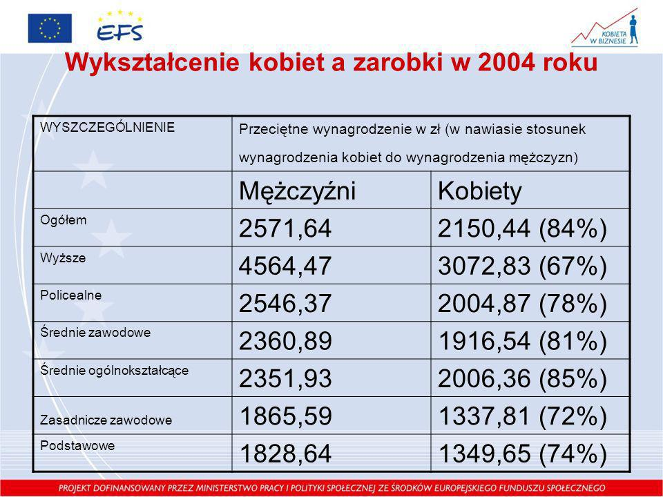 Wykształcenie kobiet a zarobki w 2004 roku