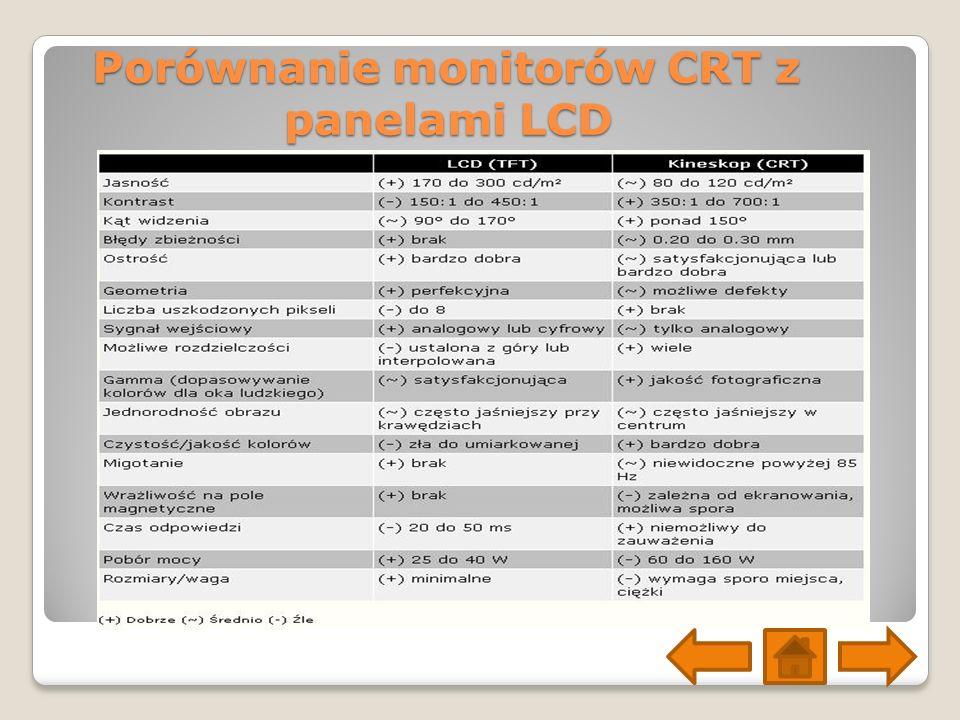 Porównanie monitorów CRT z panelami LCD
