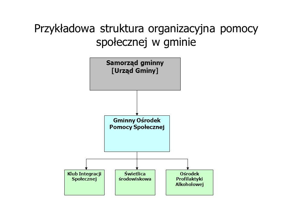 Przykładowa struktura organizacyjna pomocy społecznej w gminie