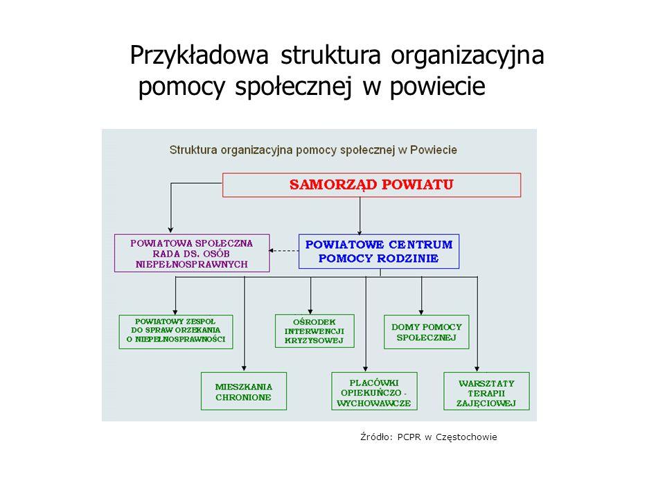 Przykładowa struktura organizacyjna pomocy społecznej w powiecie
