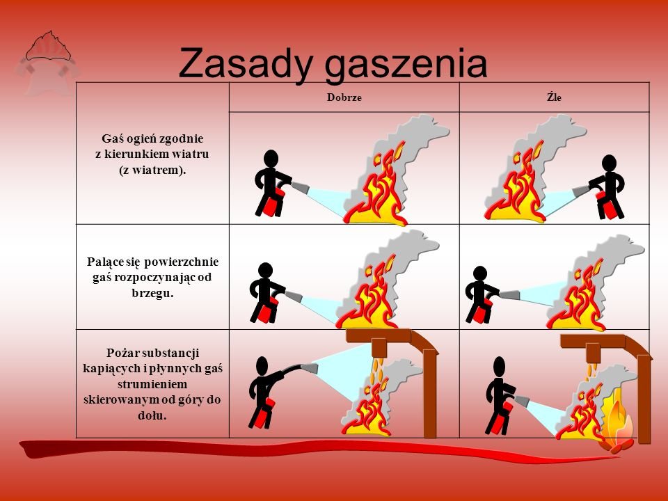Zasady gaszenia Gaś ogień zgodnie z kierunkiem wiatru (z wiatrem).