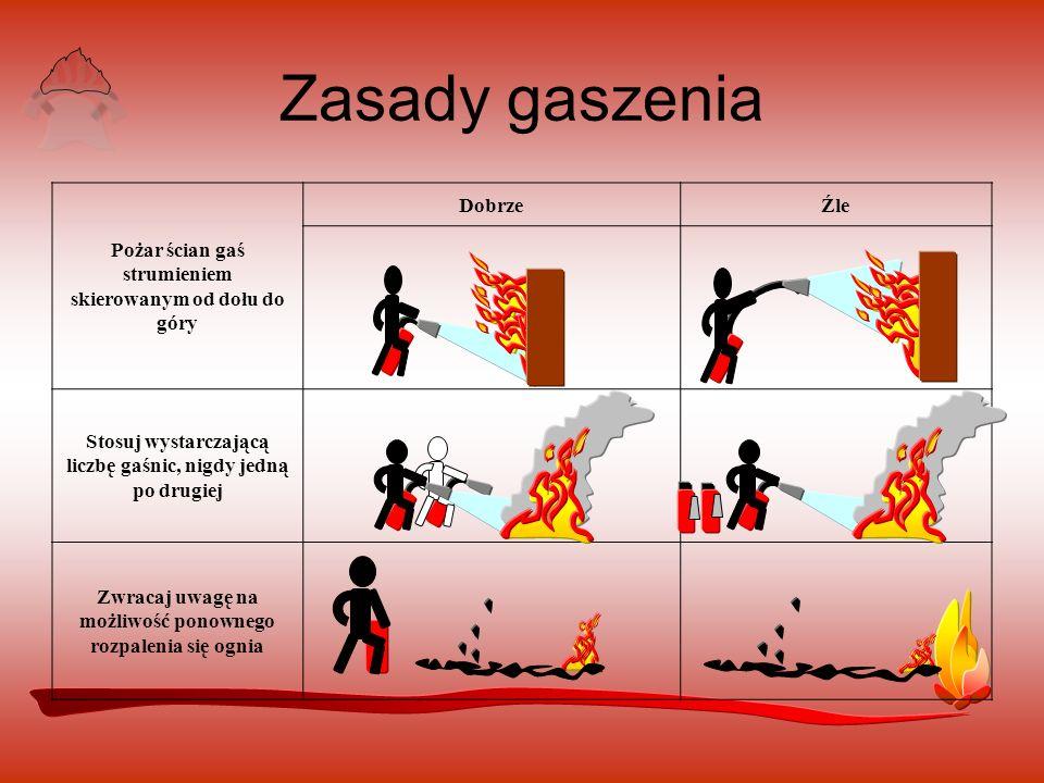 Zasady gaszenia Pożar ścian gaś strumieniem skierowanym od dołu do góry. Dobrze. Źle. Stosuj wystarczającą liczbę gaśnic, nigdy jedną po drugiej.
