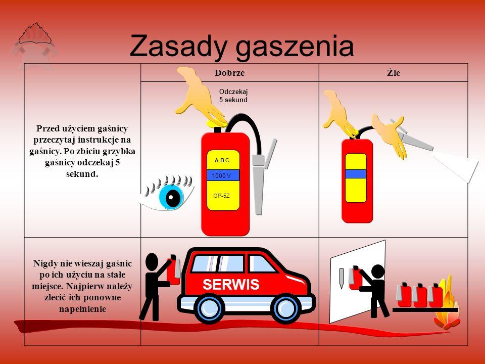 Zasady gaszenia SERWIS
