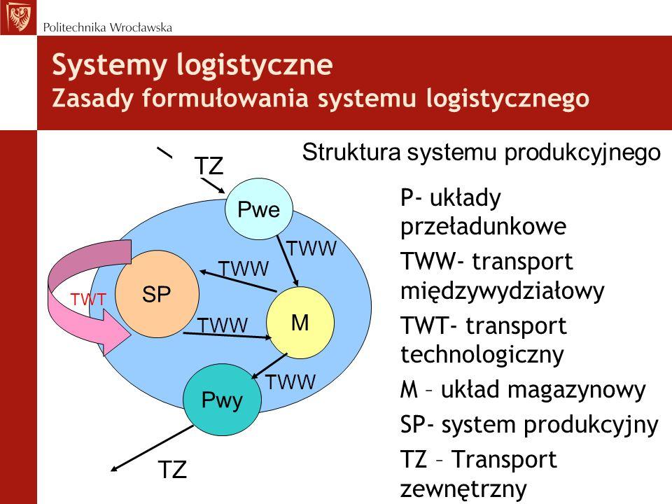 Systemy logistyczne Zasady formułowania systemu logistycznego