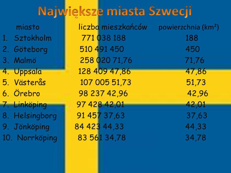 Największe miasta Szwecji