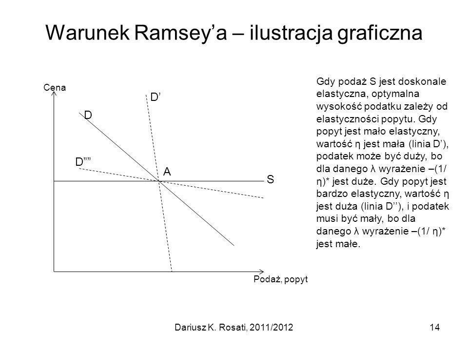Warunek Ramsey'a – ilustracja graficzna