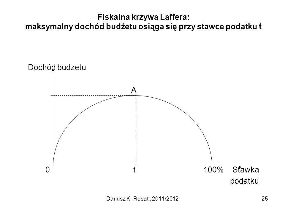 Fiskalna krzywa Laffera: maksymalny dochód budżetu osiąga się przy stawce podatku t