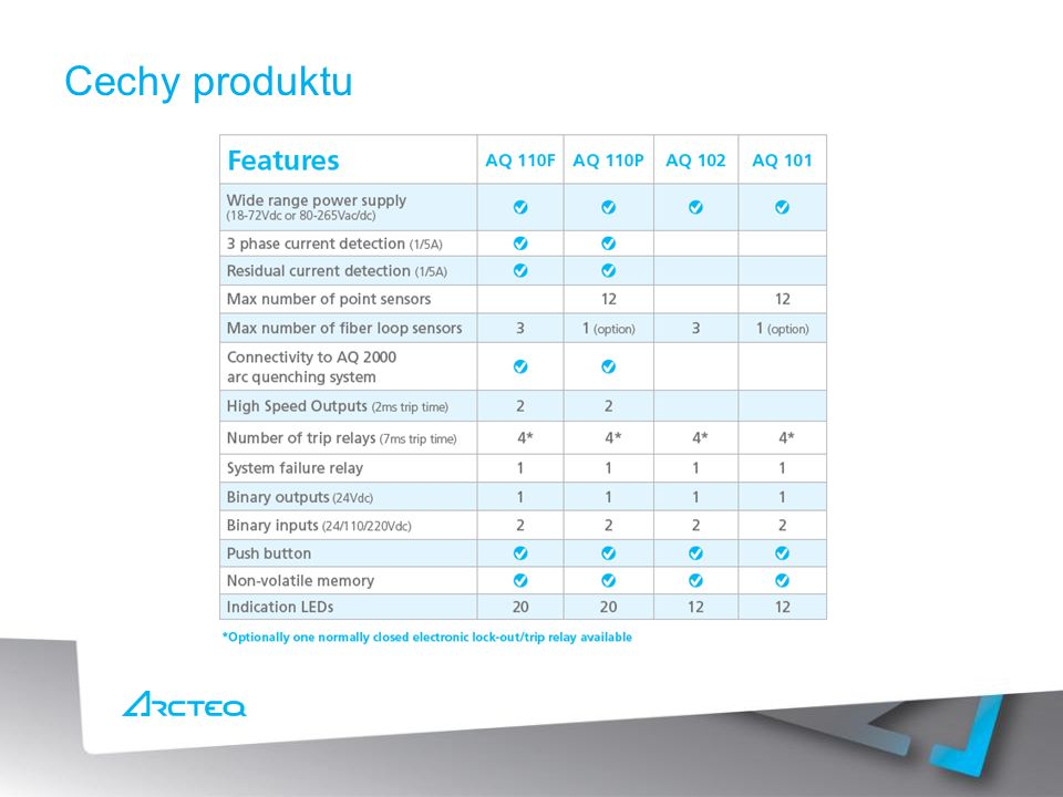 Cechy produktu Table to be copied from the flyer