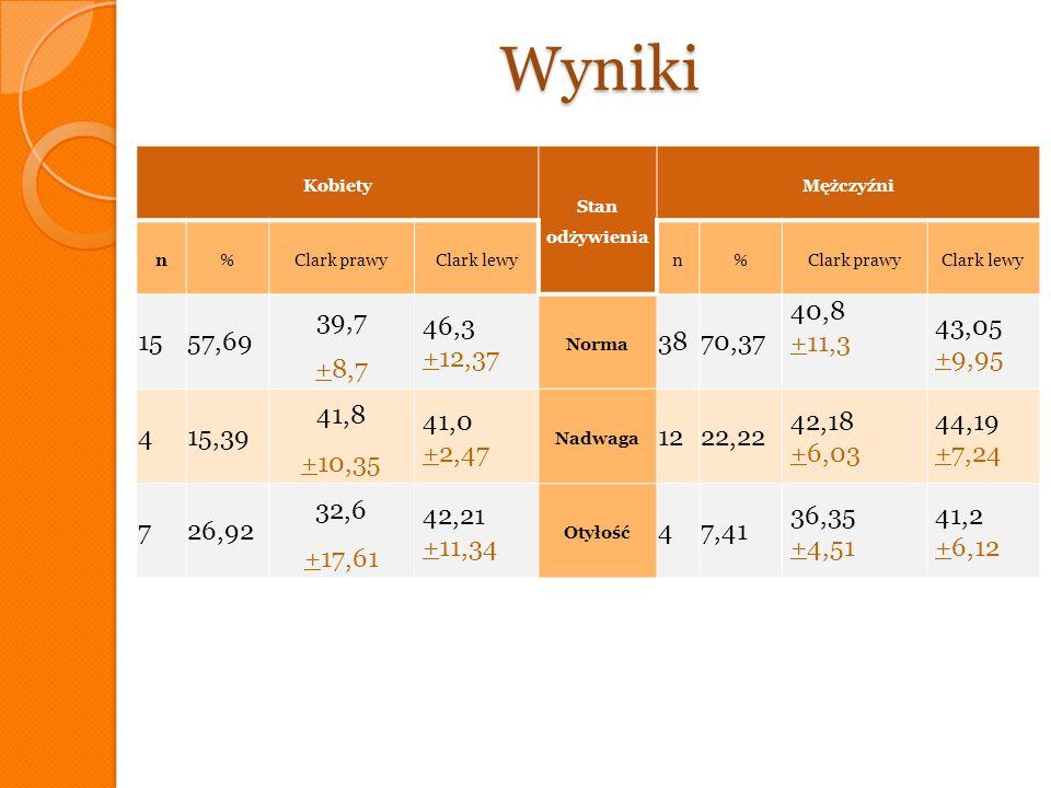 Wyniki Kobiety. Stan odżywienia. Mężczyźni. n. % Clark prawy. Clark lewy. 15. 57,69. 39,7.