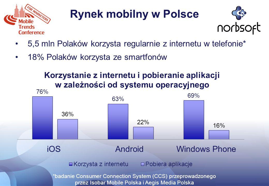 Rynek mobilny w Polsce 5,5 mln Polaków korzysta regularnie z internetu w telefonie* 18% Polaków korzysta ze smartfonów.