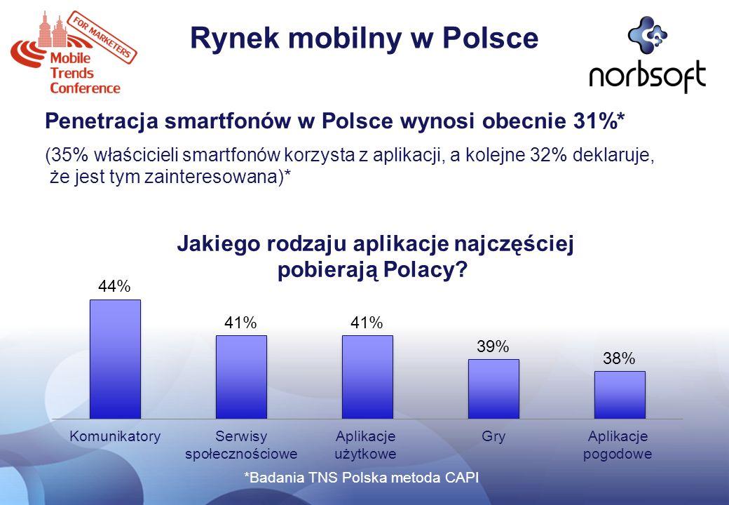 *Badania TNS Polska metoda CAPI