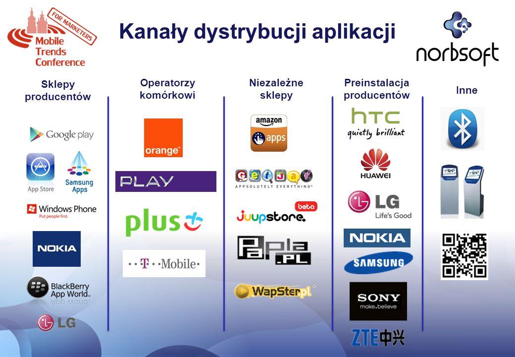 Kanały dystrybucji aplikacji Preinstalacja producentów