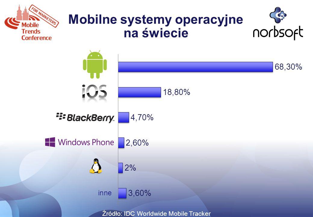 Mobilne systemy operacyjne na świecie