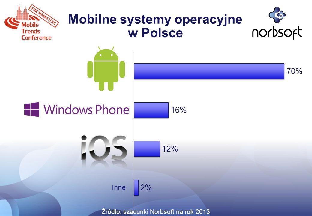 Mobilne systemy operacyjne w Polsce