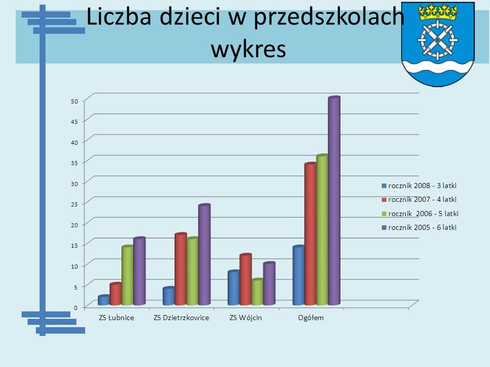 Liczba dzieci w przedszkolach wykres
