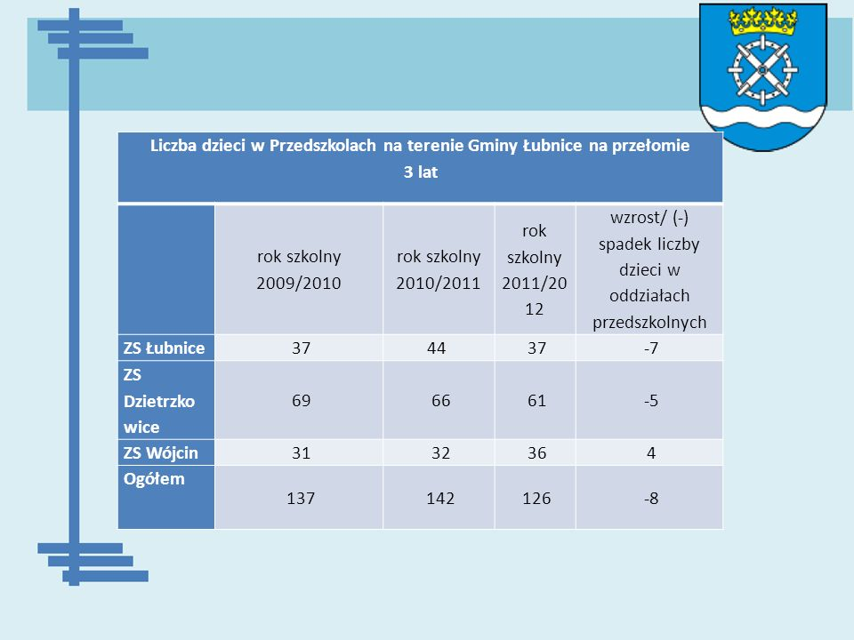 Liczba dzieci w Przedszkolach na terenie Gminy Łubnice na przełomie