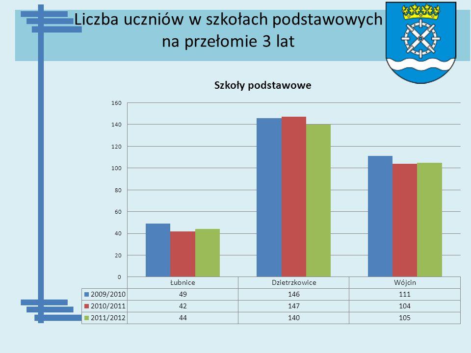 Liczba uczniów w szkołach podstawowych na przełomie 3 lat