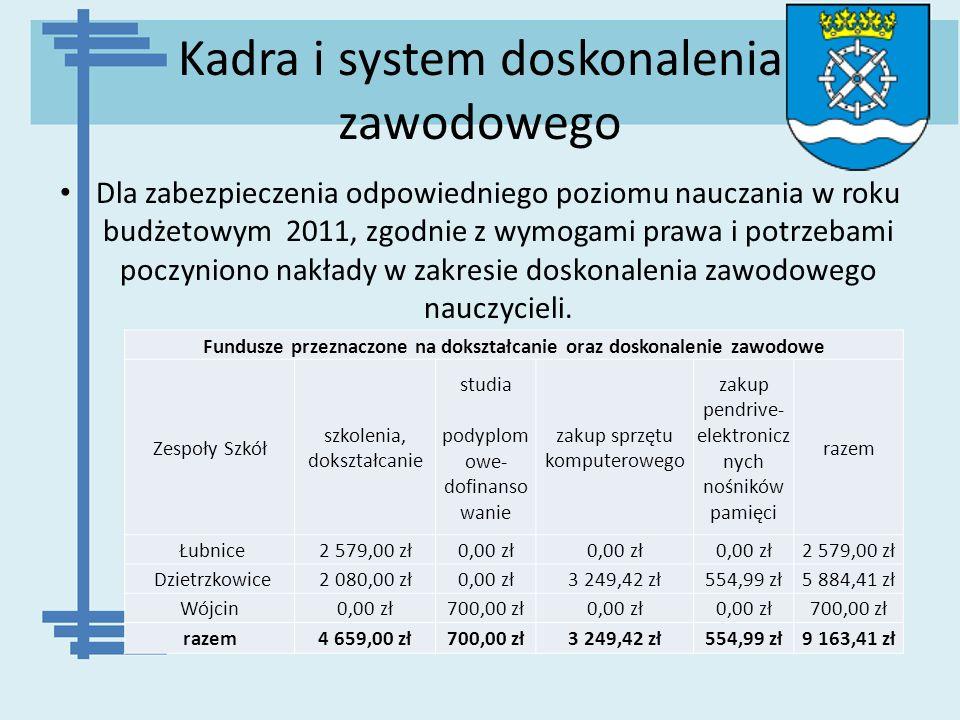 Kadra i system doskonalenia zawodowego
