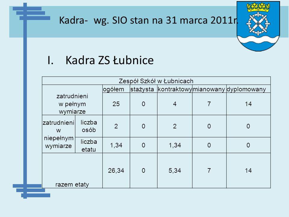 Kadra- wg. SIO stan na 31 marca 2011r.