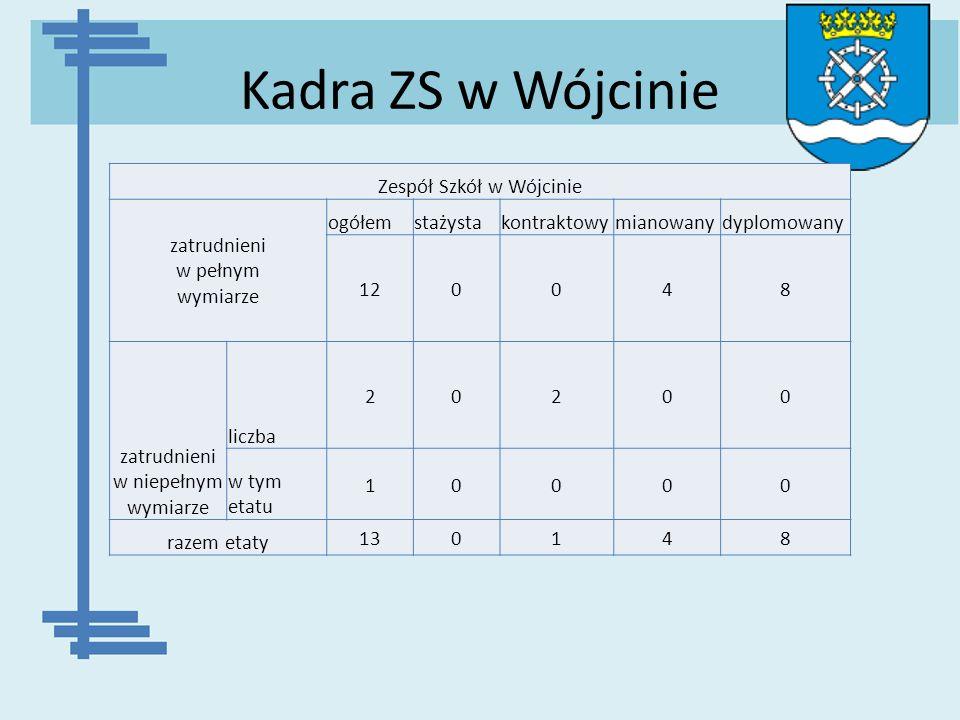 Kadra ZS w Wójcinie Zespół Szkół w Wójcinie