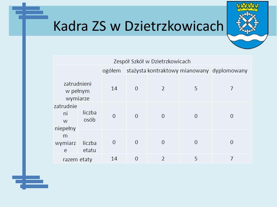 Kadra ZS w Dzietrzkowicach