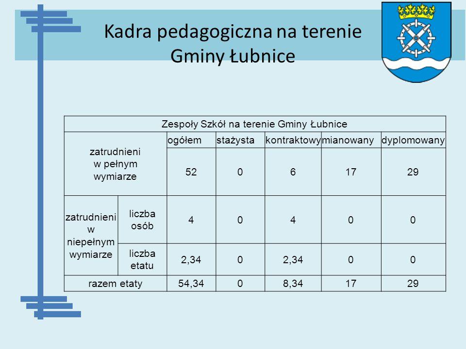 Kadra pedagogiczna na terenie Gminy Łubnice