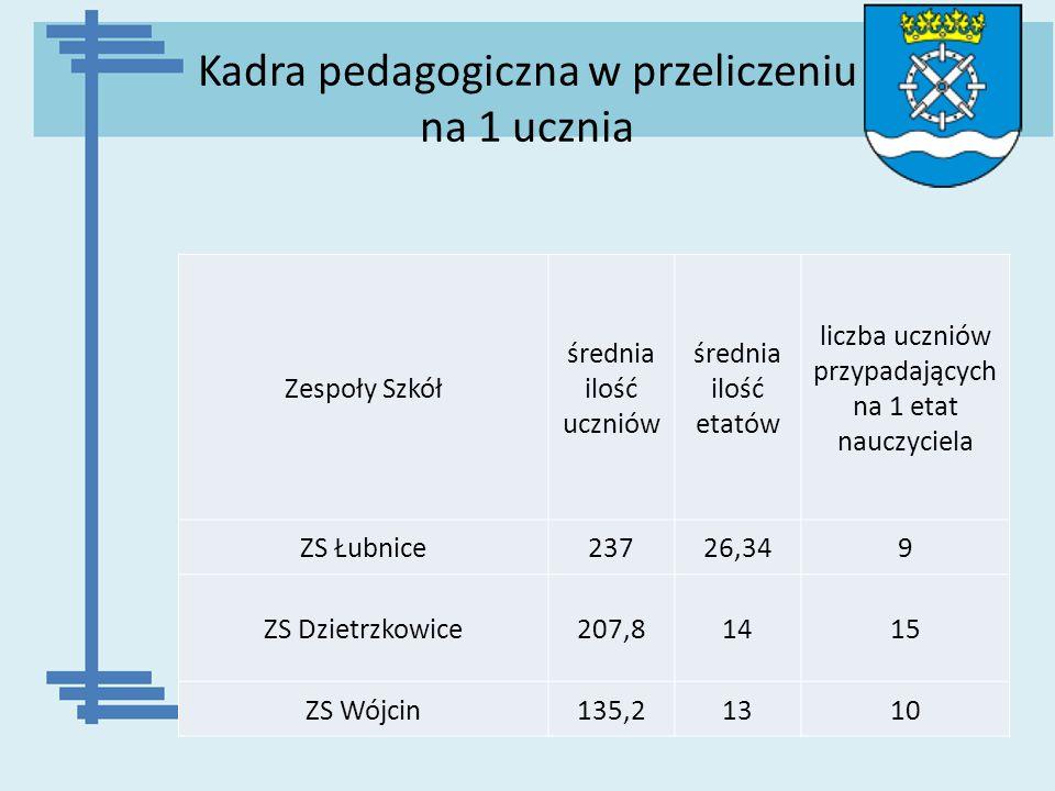 Kadra pedagogiczna w przeliczeniu na 1 ucznia