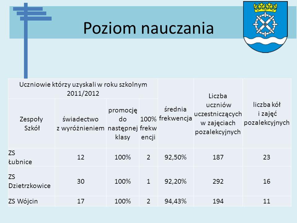 Poziom nauczania Uczniowie którzy uzyskali w roku szkolnym 2011/2012