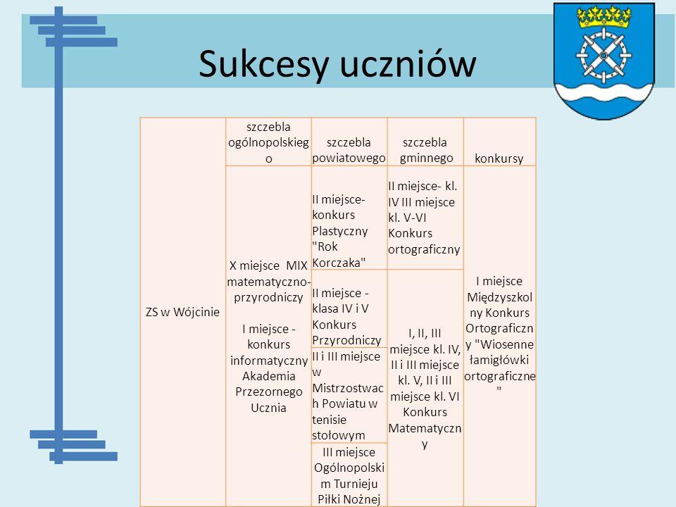 Sukcesy uczniów ZS w Wójcinie szczebla ogólnopolskiego