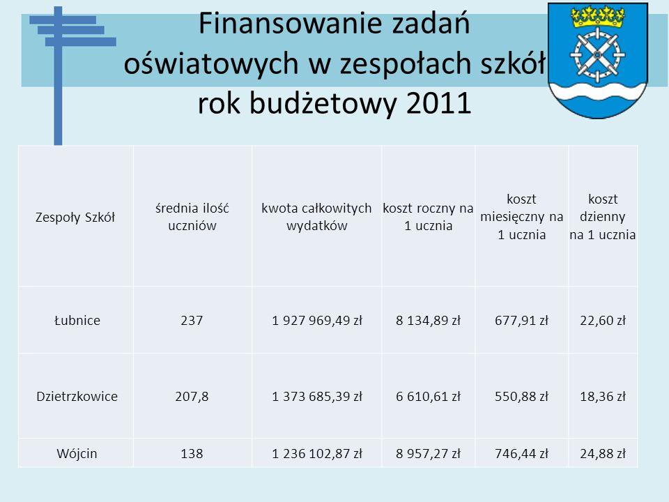 Finansowanie zadań oświatowych w zespołach szkół rok budżetowy 2011