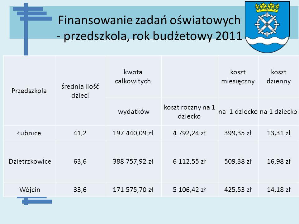 Finansowanie zadań oświatowych - przedszkola, rok budżetowy 2011