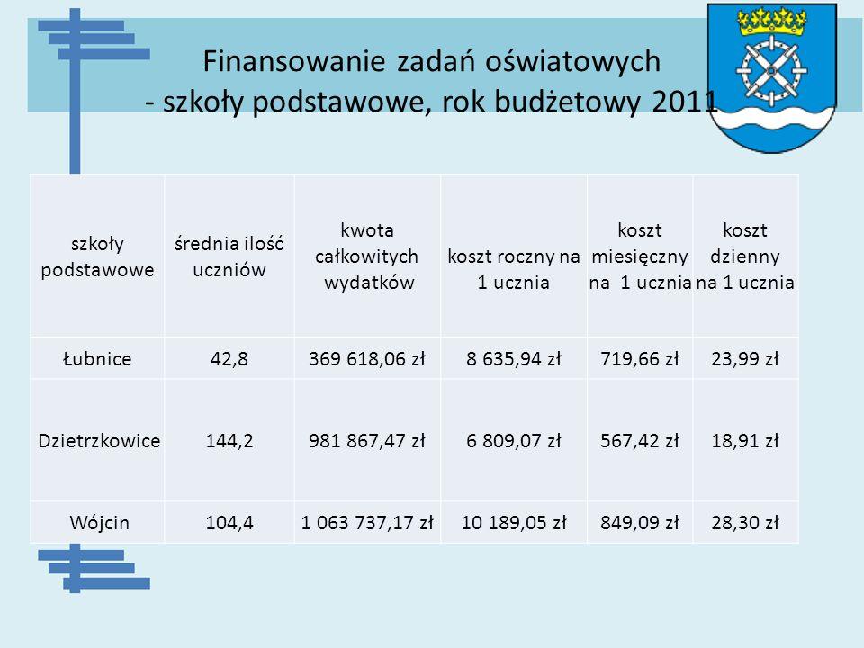 Finansowanie zadań oświatowych - szkoły podstawowe, rok budżetowy 2011