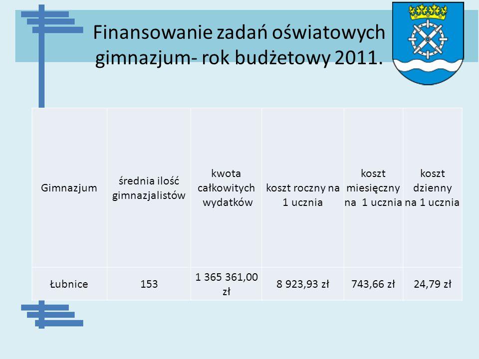 Finansowanie zadań oświatowych gimnazjum- rok budżetowy 2011.