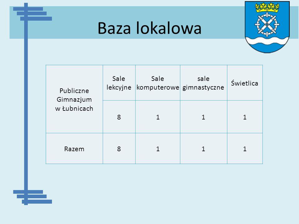 Publiczne Gimnazjum w Łubnicach