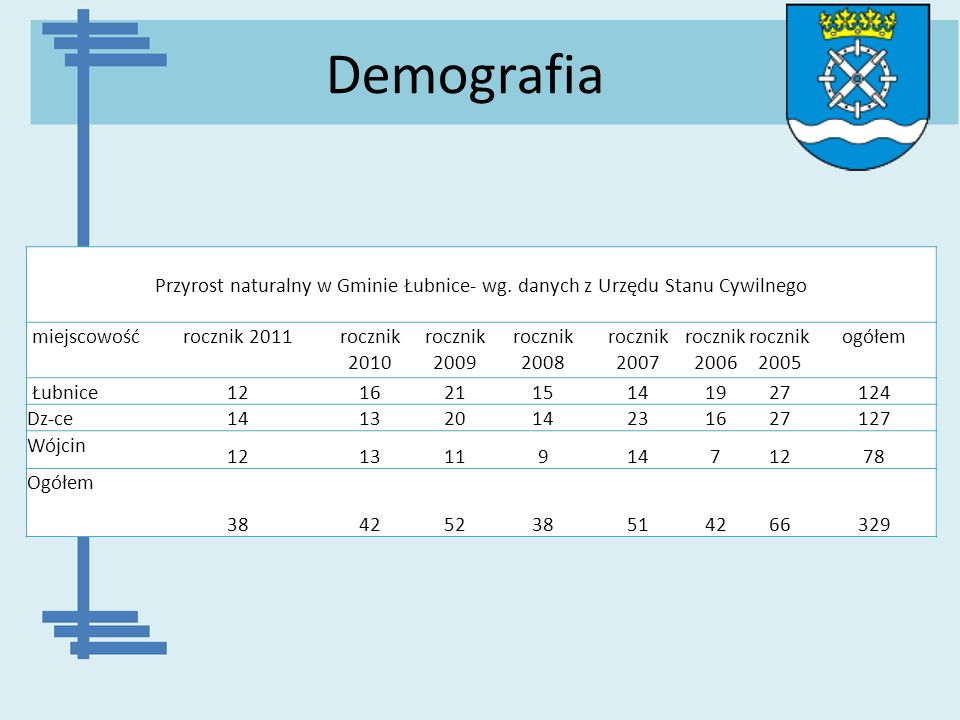 Demografia Przyrost naturalny w Gminie Łubnice- wg. danych z Urzędu Stanu Cywilnego. miejscowość.