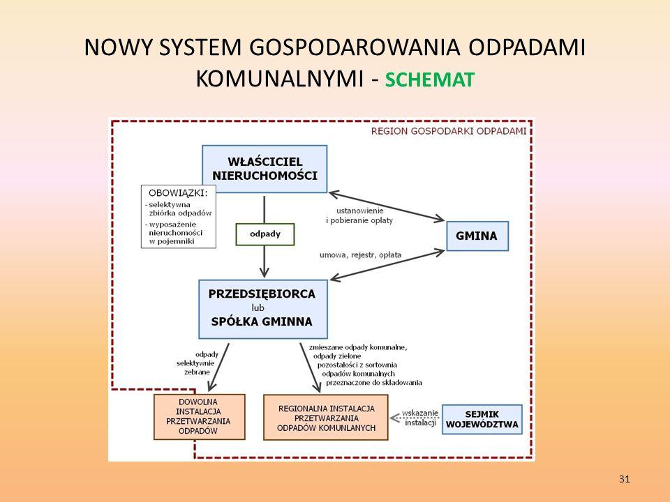 NOWY SYSTEM GOSPODAROWANIA ODPADAMI KOMUNALNYMI - SCHEMAT