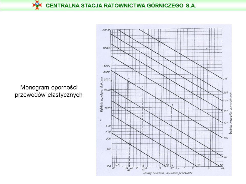 Monogram oporności przewodów elastycznych