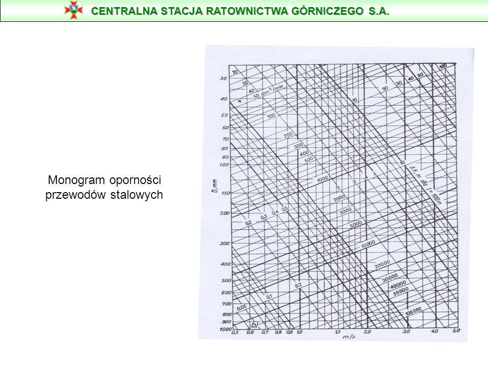 Monogram oporności przewodów stalowych