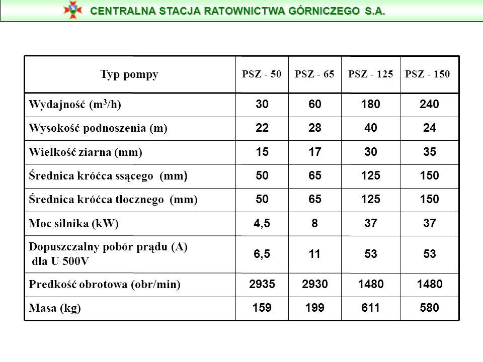 Predkość obrotowa (obr/min) 53 11 6,5 Dopuszczalny pobór prądu (A)