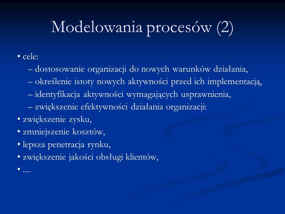 Modelowania procesów (2)