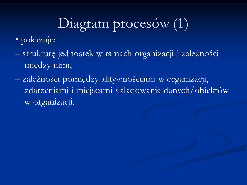 Diagram procesów (1) • pokazuje: