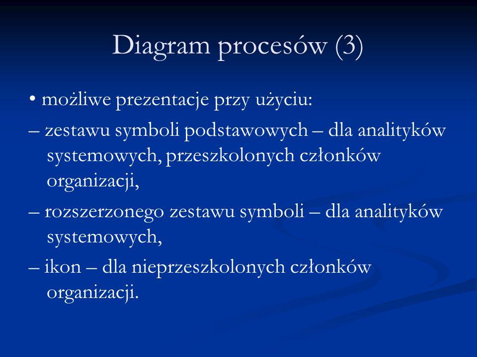 Diagram procesów (3) • możliwe prezentacje przy użyciu: