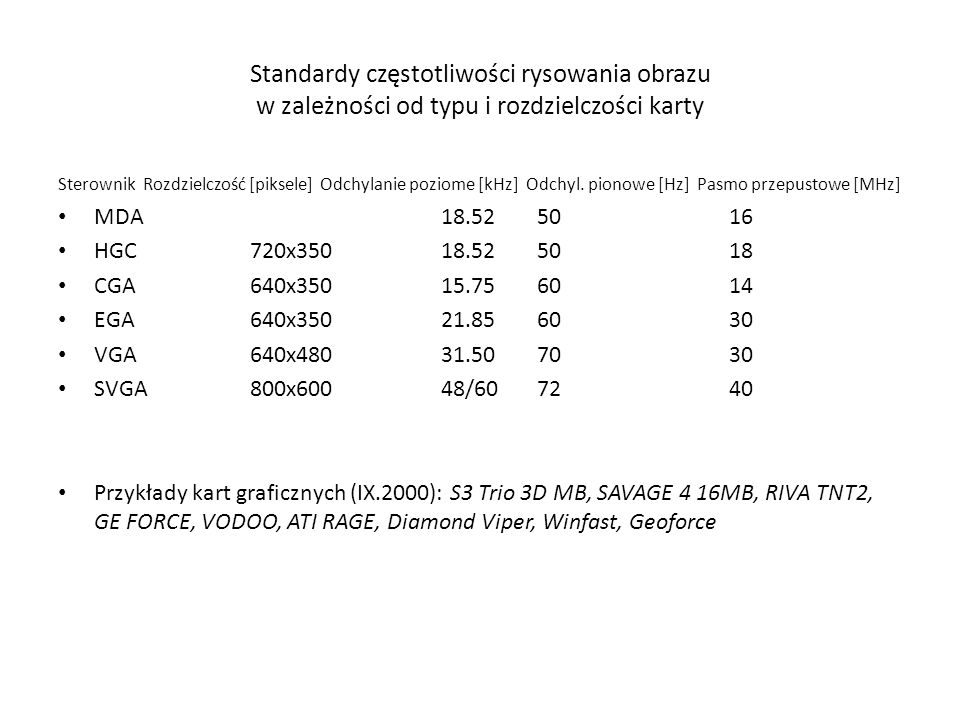 Standardy częstotliwości rysowania obrazu w zależności od typu i rozdzielczości karty