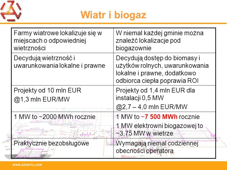 Wiatr i biogaz Farmy wiatrowe lokalizuje się w miejscach o odpowiedniej wietrzności.