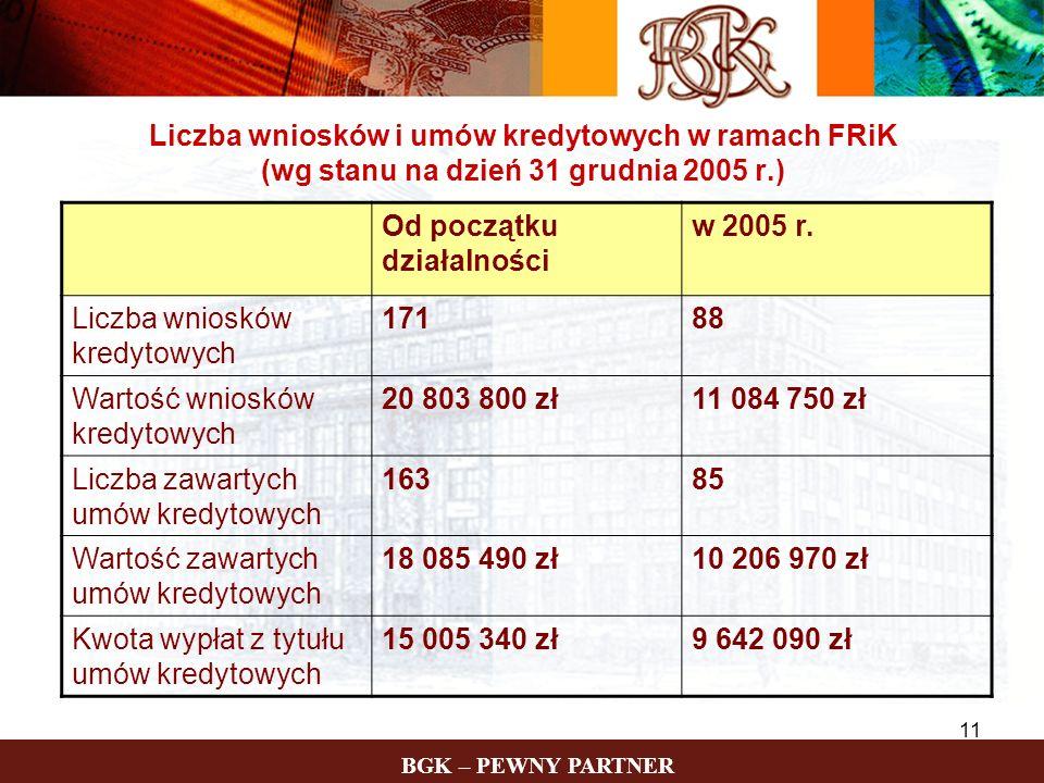 Liczba wniosków i umów kredytowych w ramach FRiK (wg stanu na dzień 31 grudnia 2005 r.)