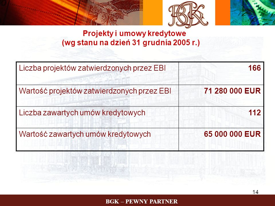 Projekty i umowy kredytowe (wg stanu na dzień 31 grudnia 2005 r.)