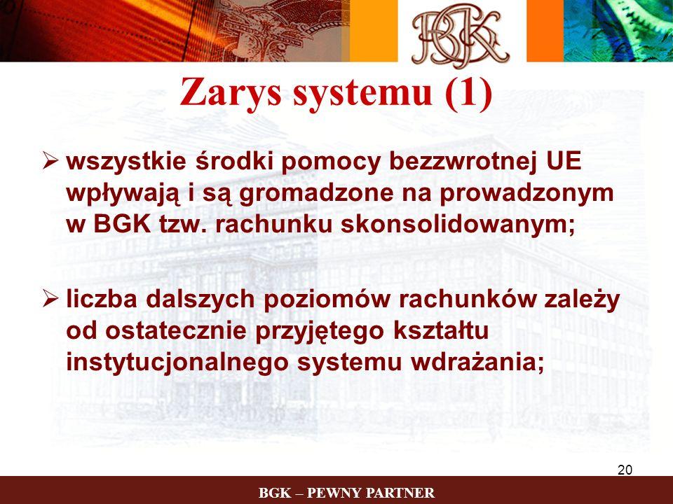 Zarys systemu (1)wszystkie środki pomocy bezzwrotnej UE wpływają i są gromadzone na prowadzonym w BGK tzw. rachunku skonsolidowanym;